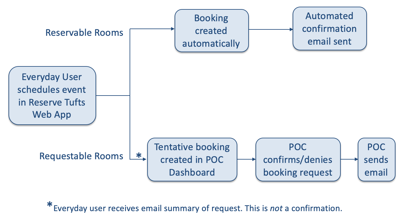 Flowchart of the booking process