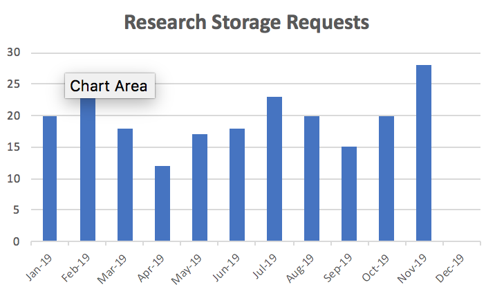 research storage requests